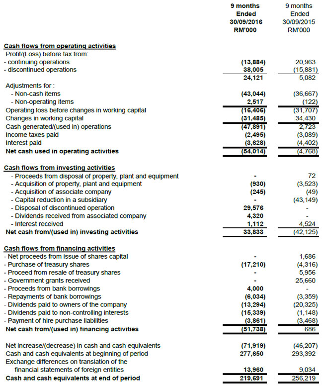 corporation and consolidated cash flow essay Consolidated statement of cash flows current quarter 1 cash flows related to operating activities aggregate amount of cash flow from loans to these parties.